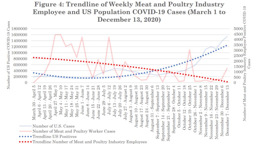 Trendline of weekly cases