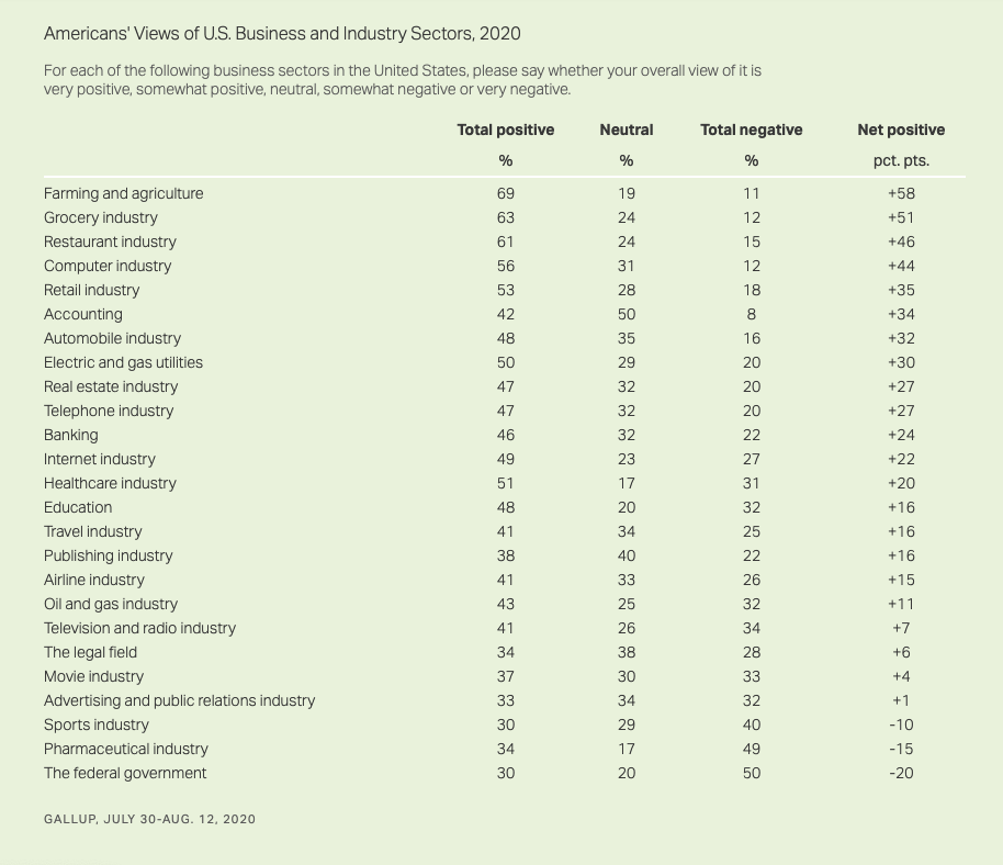 Results of Gallup's August 2020 U.S. Industry Ratings poll show a growing respect for the food supply