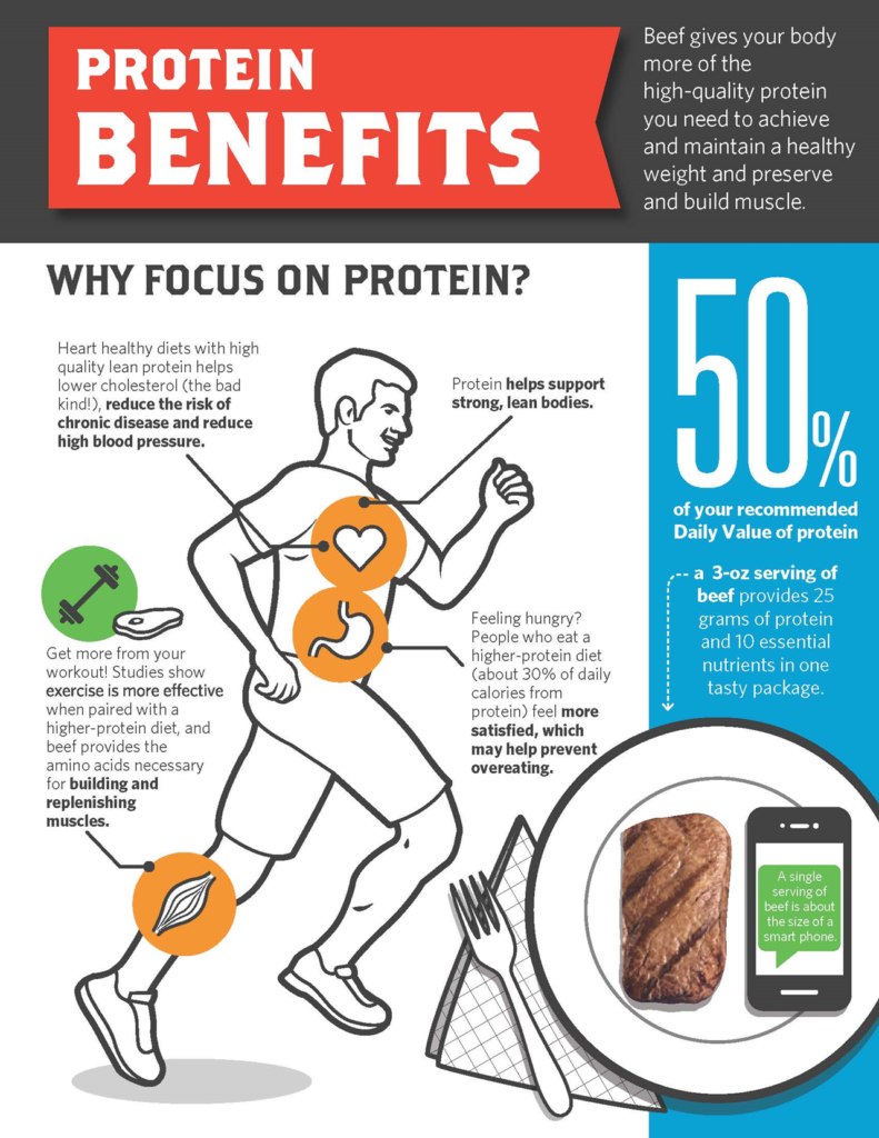 Nutritional benefits of protein